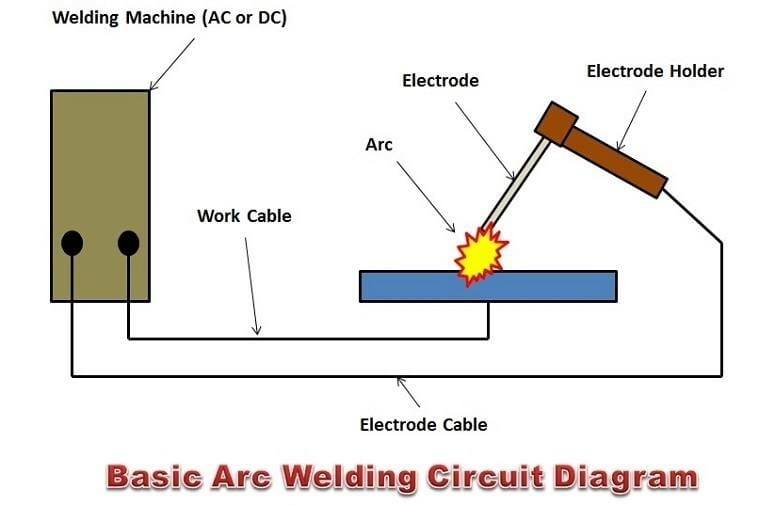 Illustration Of Arc Welding