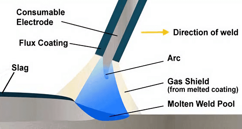 Illustration Of Melt Welding