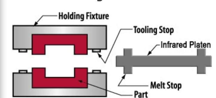 put plastics in holding fixtures diagram